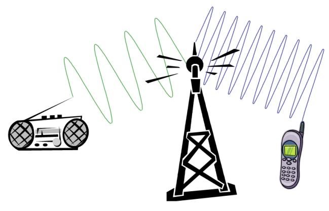 (Hoogfrequente) radiofrequente straling