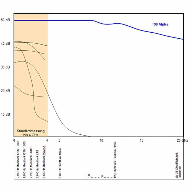 Geovital T98 stralingswerende verf